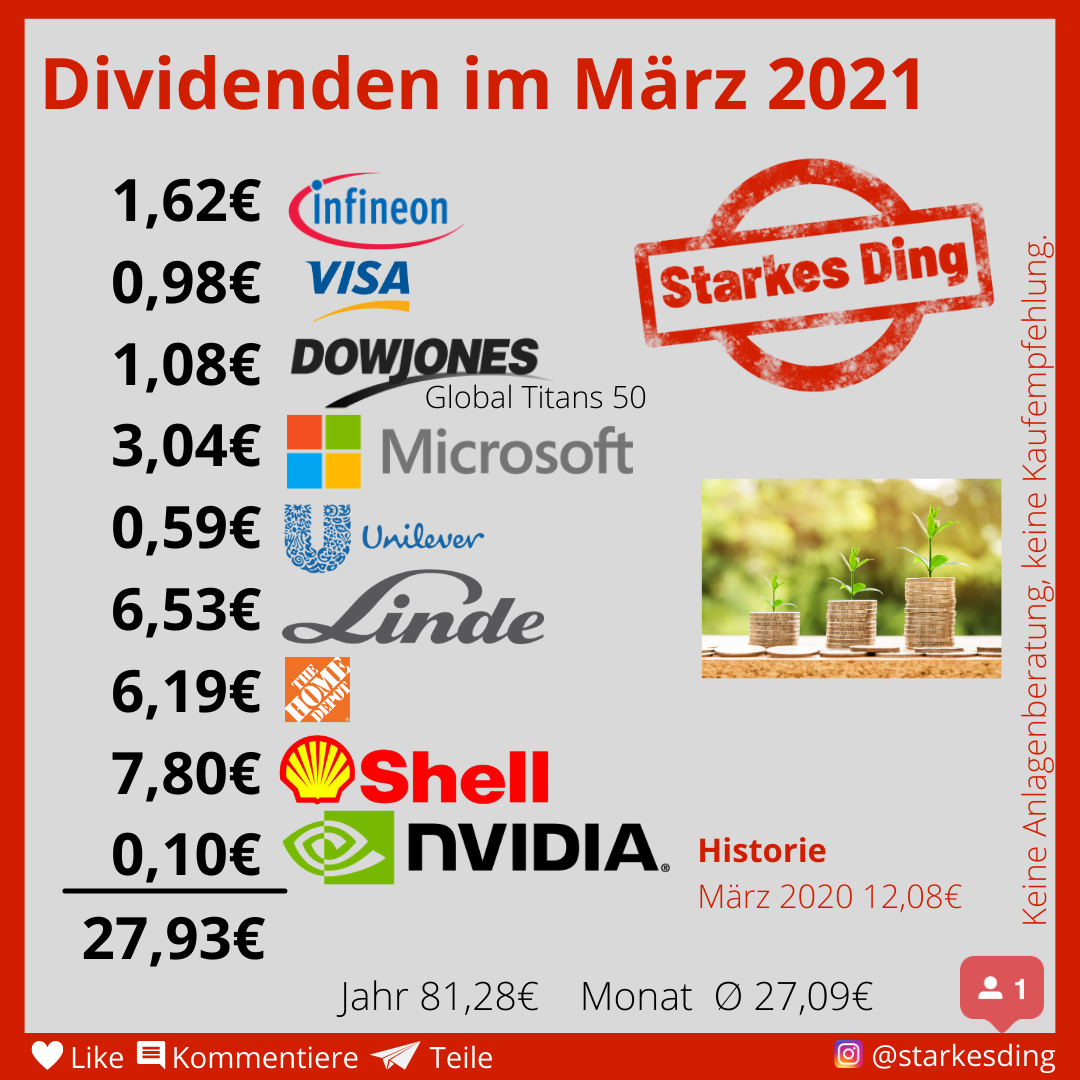 Read more about the article Dividenden im März