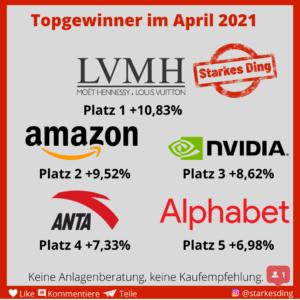 April – Winner und Loser